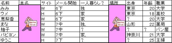 出会い系 データベース